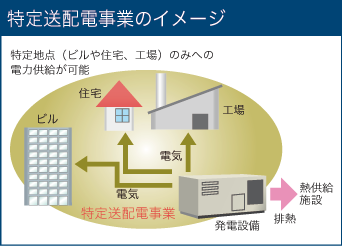 特定電気事業のイメージ